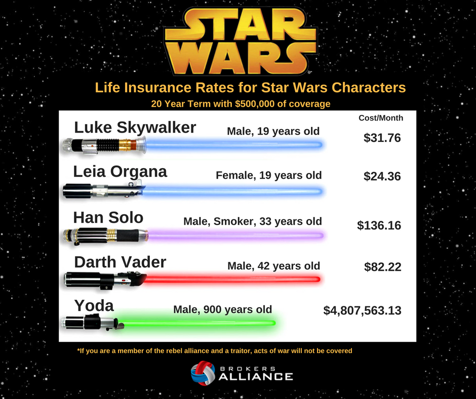 Life Insurance Rates for Star Wars Characters (1).png